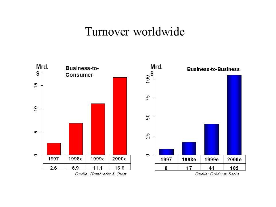 Turnover worldwide Mrd. $ Quelle: Goldman SachsQuelle: Hambrecht & Quist Business-to- Consumer