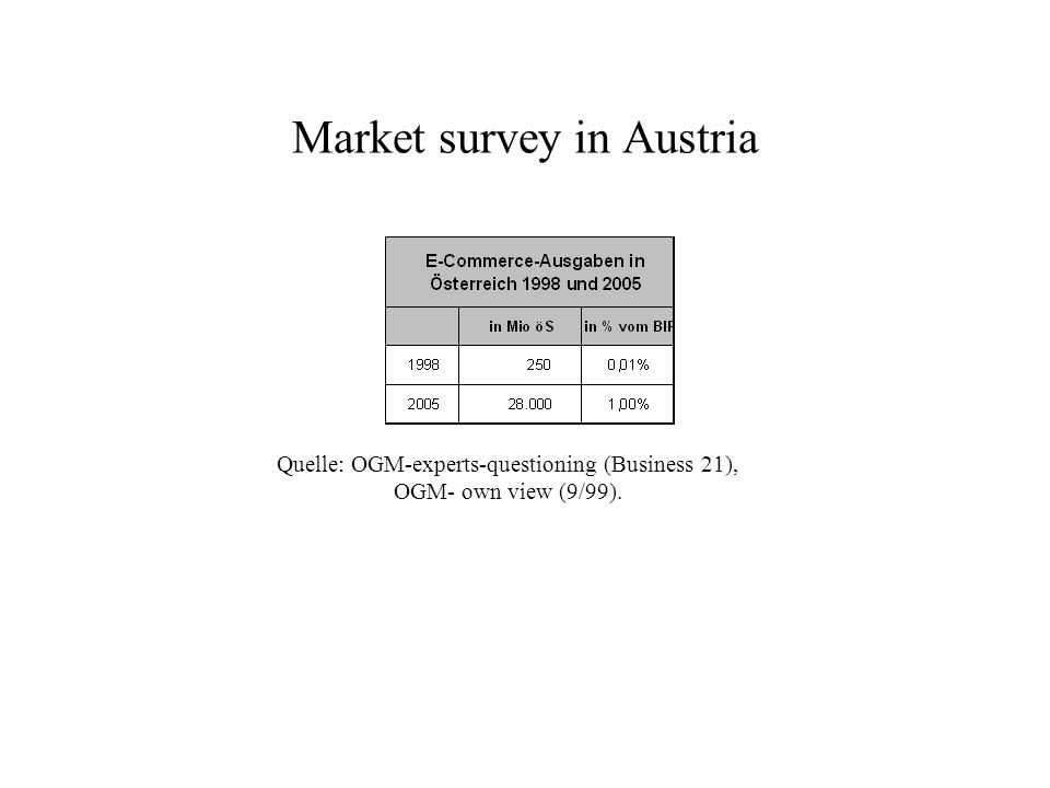 Market survey in Austria Quelle: OGM-experts-questioning (Business 21), OGM- own view (9/99).