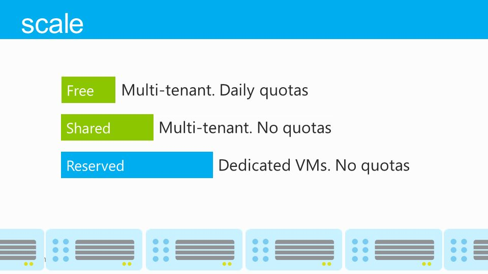 Multi-tenant. Daily quotas Multi-tenant. No quotas Dedicated VMs. No quotas