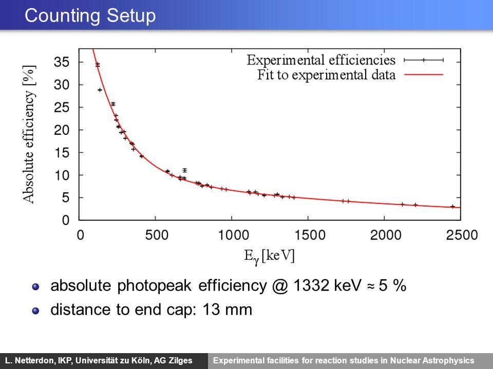 L. Netterdon, IKP, Universität zu Köln, AG ZilgesExperimental facilities for reaction studies in Nuclear Astrophysics Counting Setup absolute photopea