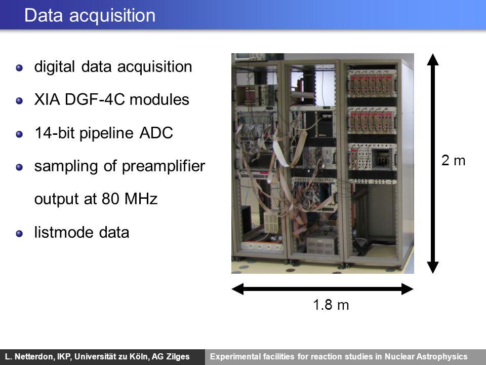 L. Netterdon, IKP, Universität zu Köln, AG ZilgesExperimental facilities for reaction studies in Nuclear Astrophysics Data acquisition 2 m 1.8 m digit