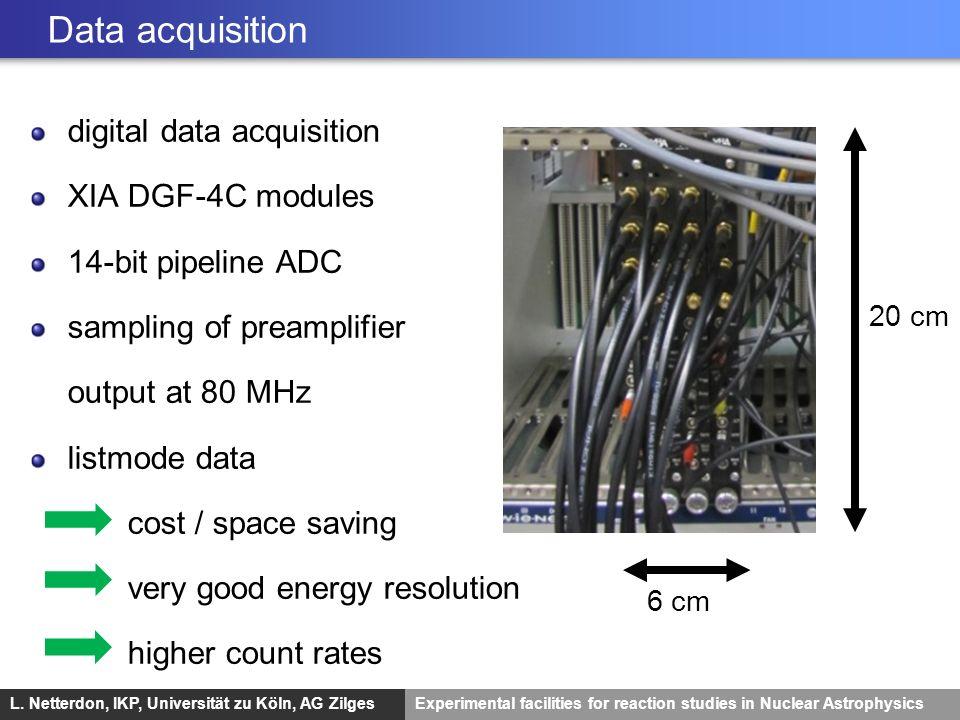 L. Netterdon, IKP, Universität zu Köln, AG ZilgesExperimental facilities for reaction studies in Nuclear Astrophysics Data acquisition digital data ac