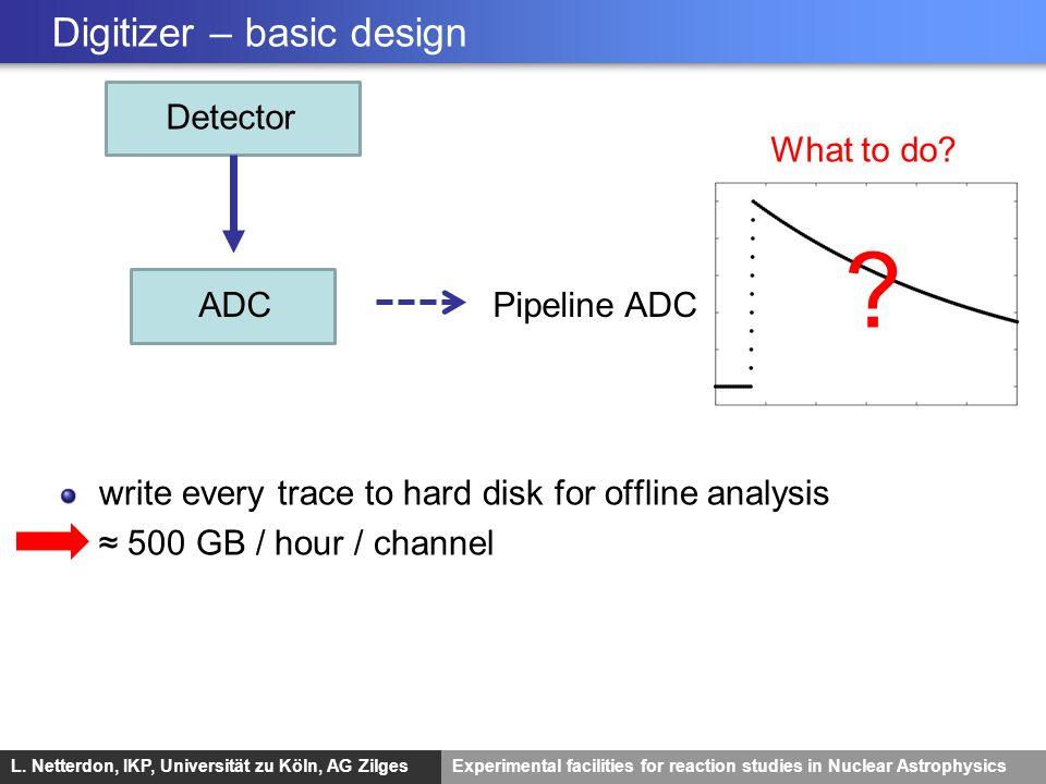 L. Netterdon, IKP, Universität zu Köln, AG ZilgesExperimental facilities for reaction studies in Nuclear Astrophysics Digitizer – basic design Detecto