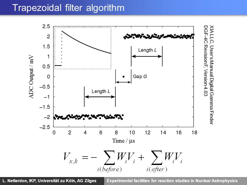 L. Netterdon, IKP, Universität zu Köln, AG ZilgesExperimental facilities for reaction studies in Nuclear Astrophysics Trapezoidal filter algorithm XIA