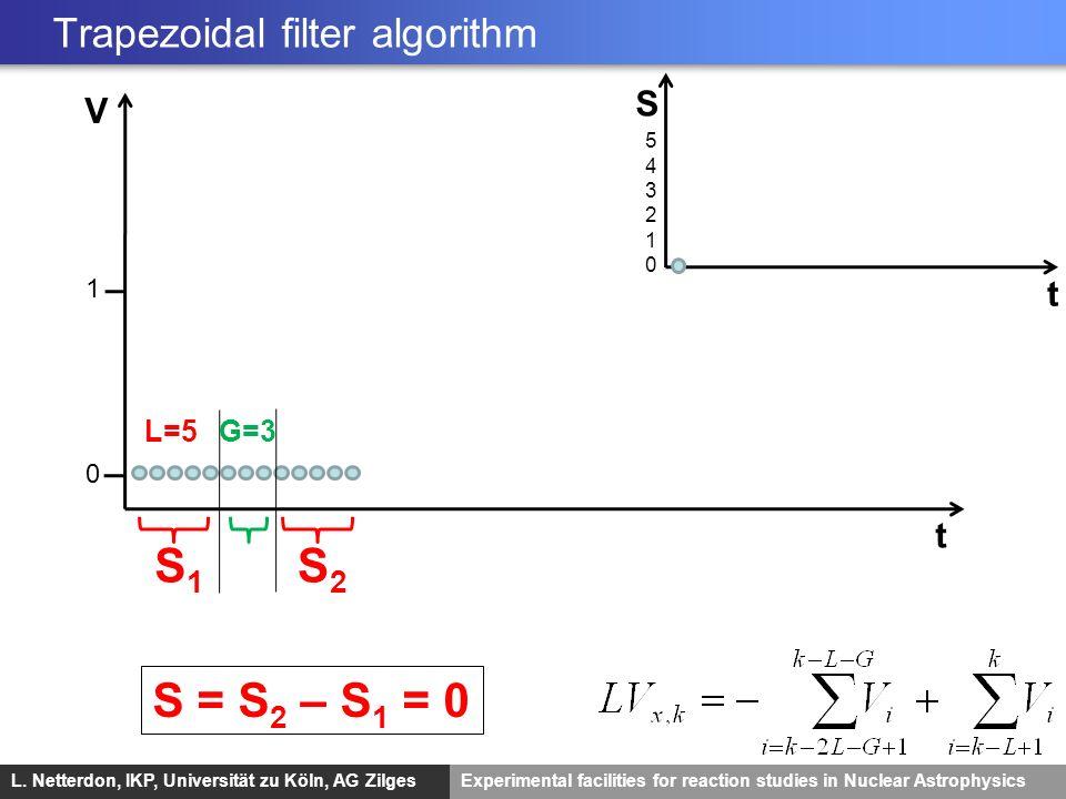 L. Netterdon, IKP, Universität zu Köln, AG ZilgesExperimental facilities for reaction studies in Nuclear Astrophysics V t 0 L=5 S2S2 G=3 S1S1 S = S 2