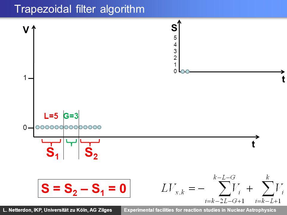 L. Netterdon, IKP, Universität zu Köln, AG ZilgesExperimental facilities for reaction studies in Nuclear Astrophysics V t 0 L=5G=3 S2S2 S1S1 S t 54321