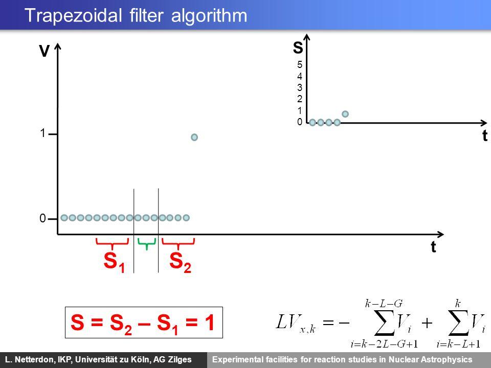L. Netterdon, IKP, Universität zu Köln, AG ZilgesExperimental facilities for reaction studies in Nuclear Astrophysics V t 1 0 S2S2 S1S1 S t 5432105432