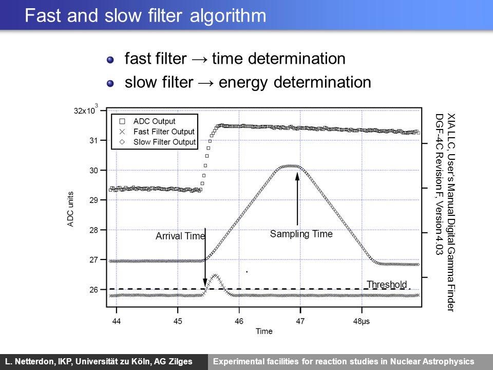 L. Netterdon, IKP, Universität zu Köln, AG ZilgesExperimental facilities for reaction studies in Nuclear Astrophysics Fast and slow filter algorithm X