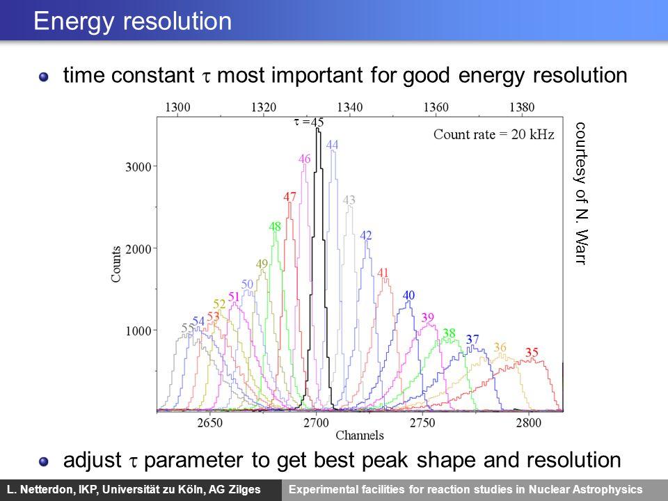 L. Netterdon, IKP, Universität zu Köln, AG ZilgesExperimental facilities for reaction studies in Nuclear Astrophysics Energy resolution time constant