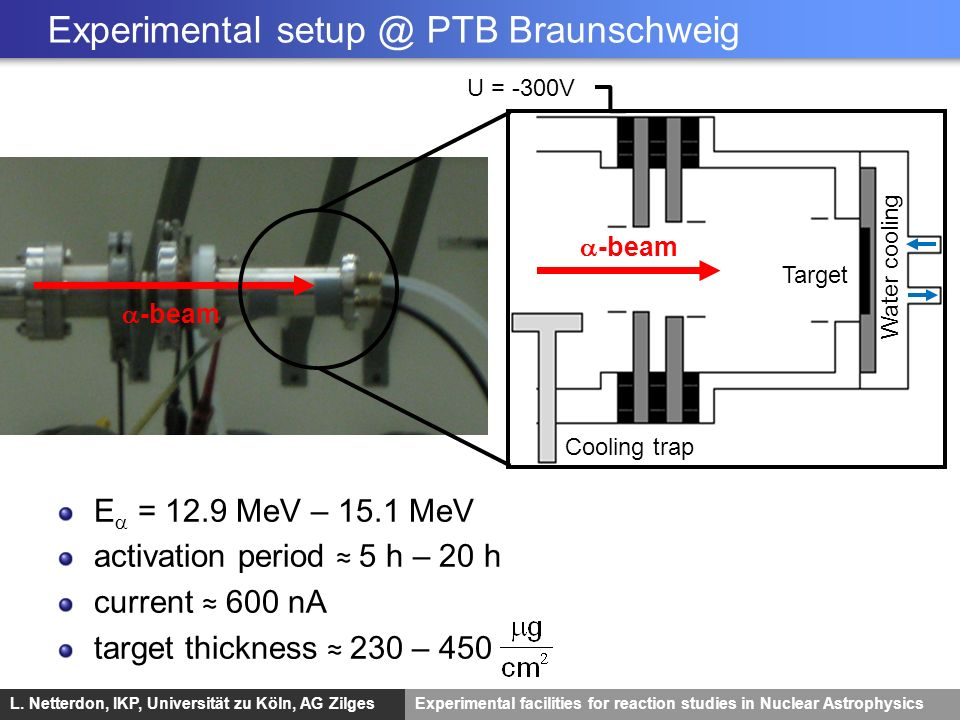 L. Netterdon, IKP, Universität zu Köln, AG ZilgesExperimental facilities for reaction studies in Nuclear Astrophysics Experimental setup @ PTB Braunsc
