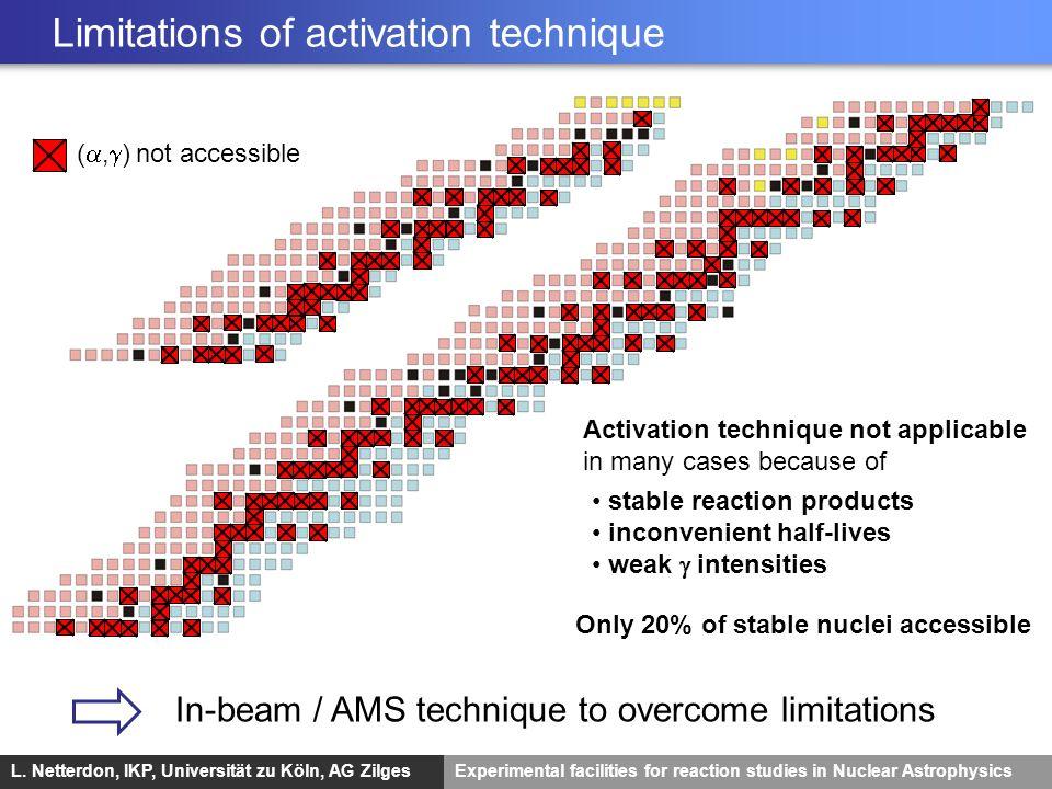 L. Netterdon, IKP, Universität zu Köln, AG ZilgesExperimental facilities for reaction studies in Nuclear Astrophysics Limitations of activation techni