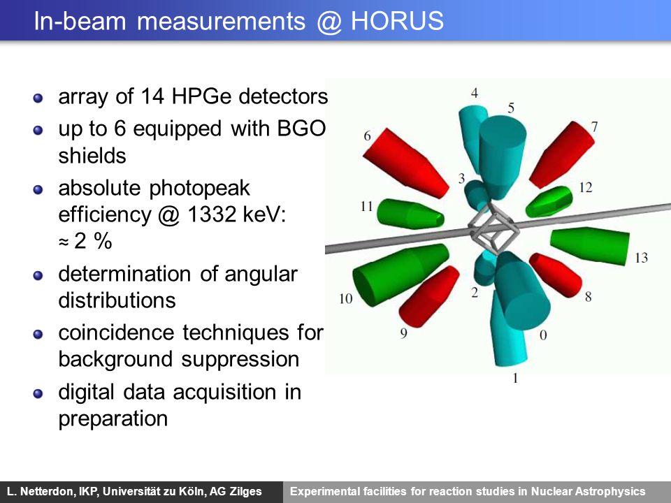 L. Netterdon, IKP, Universität zu Köln, AG ZilgesExperimental facilities for reaction studies in Nuclear Astrophysics In-beam measurements @ HORUS arr