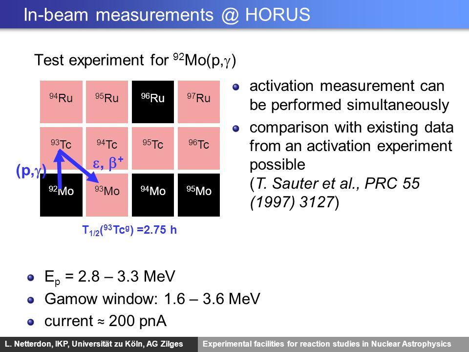L. Netterdon, IKP, Universität zu Köln, AG ZilgesExperimental facilities for reaction studies in Nuclear Astrophysics In-beam measurements @ HORUS Tes