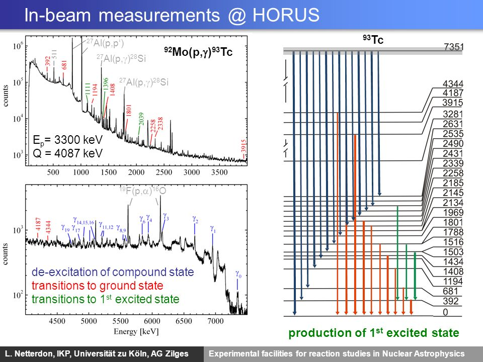 L. Netterdon, IKP, Universität zu Köln, AG ZilgesExperimental facilities for reaction studies in Nuclear Astrophysics Partial cross sectionsTotal cros