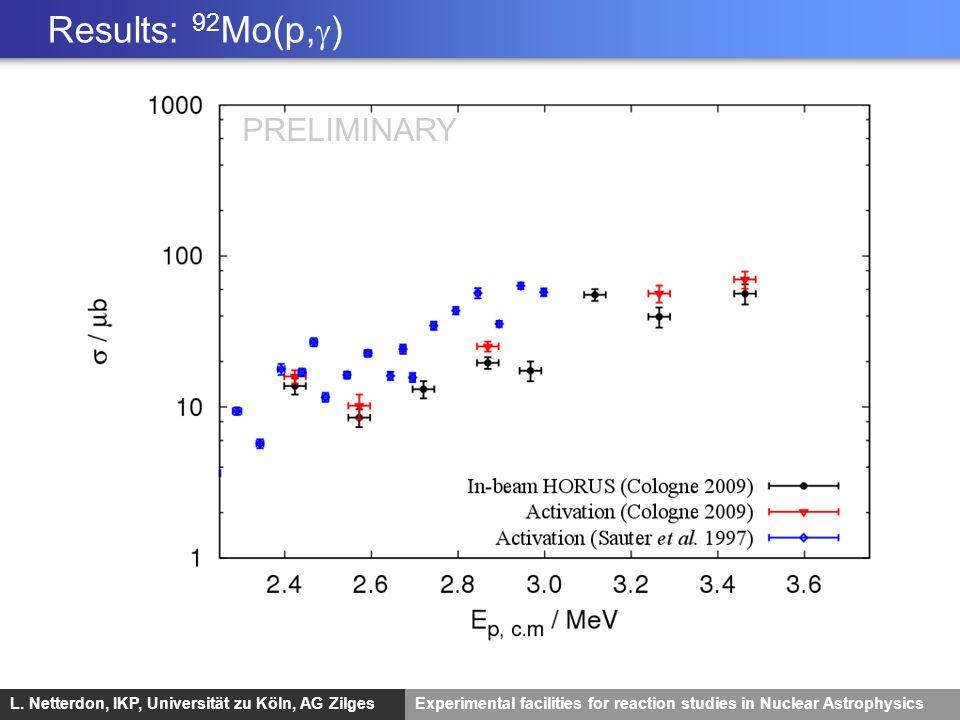 L. Netterdon, IKP, Universität zu Köln, AG ZilgesExperimental facilities for reaction studies in Nuclear Astrophysics Results: 92 Mo(p, ) PRELIMINARY