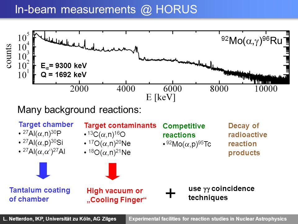 L. Netterdon, IKP, Universität zu Köln, AG ZilgesExperimental facilities for reaction studies in Nuclear Astrophysics 92 Mo(, ) 96 Ru E = 9300 keV Q =