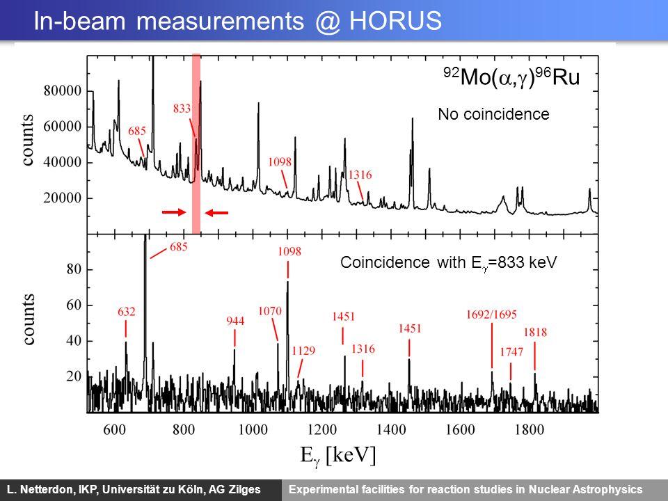 L. Netterdon, IKP, Universität zu Köln, AG ZilgesExperimental facilities for reaction studies in Nuclear Astrophysics Coincidence with E =833 keV No c