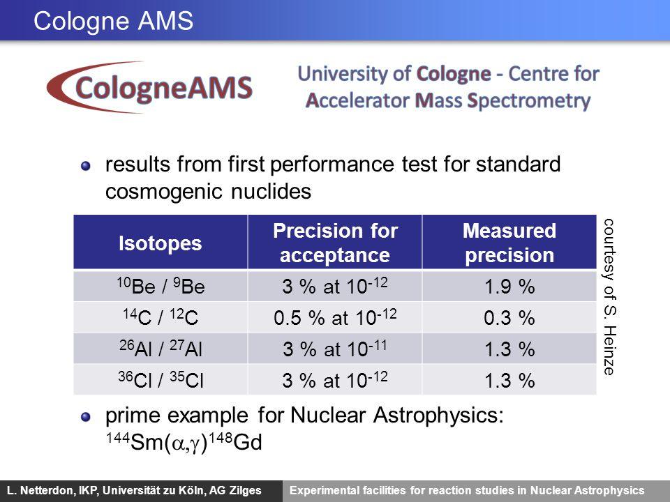 L. Netterdon, IKP, Universität zu Köln, AG ZilgesExperimental facilities for reaction studies in Nuclear Astrophysics Cologne AMS Isotopes Precision f