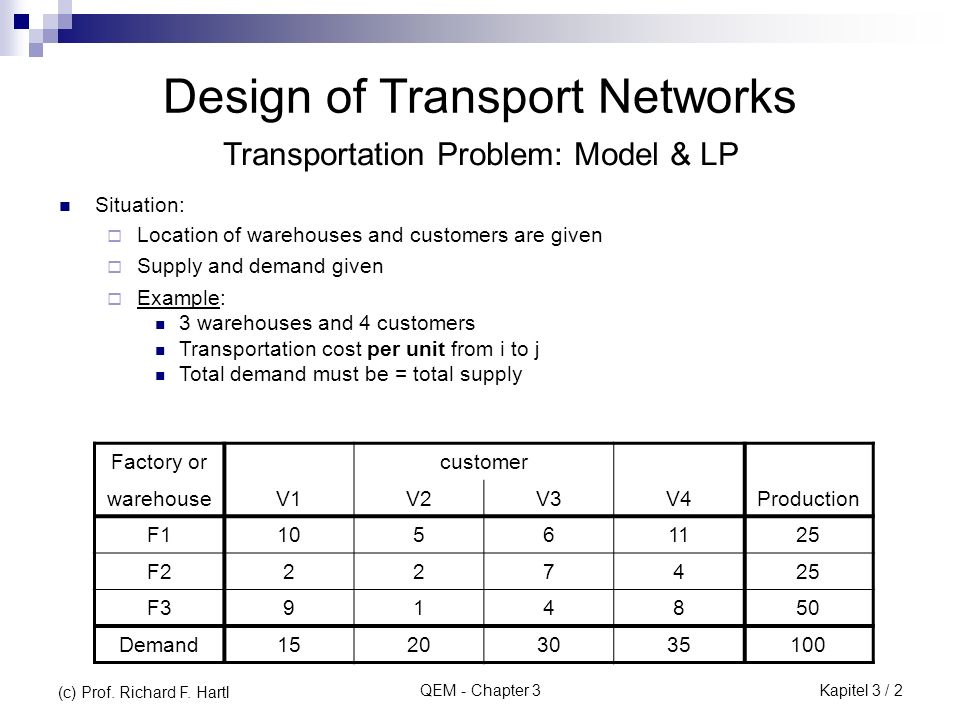 QEM - Chapter 3 Design of Transport Networks Situation: Location of warehouses and customers are given Supply and demand given Example: 3 warehouses a
