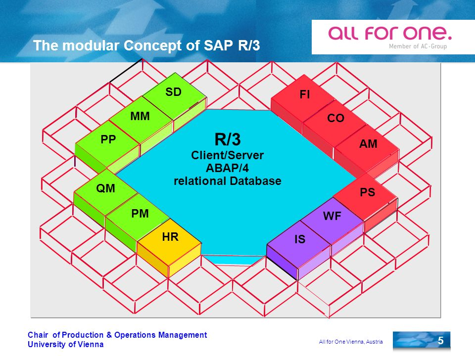 All for One Vienna, Austria 5 Chair of Production & Operations Management University of Vienna The modular Concept of SAP R/3