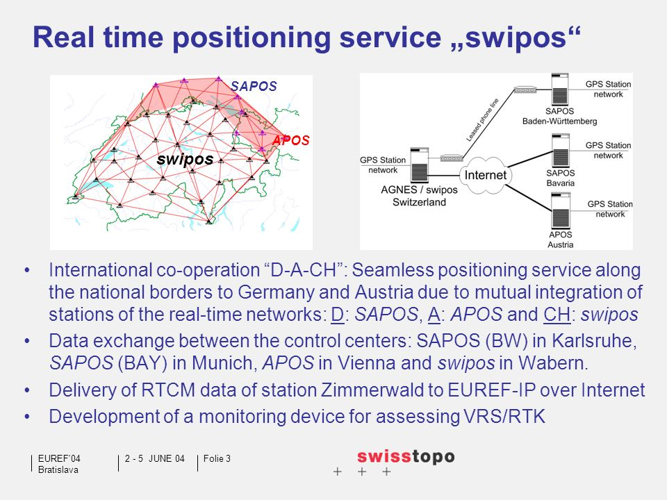 2 - 5 JUNE 04EUREF'04 Bratislava Folie 3 Real time positioning service swipos International co-operation D-A-CH: Seamless positioning service along th