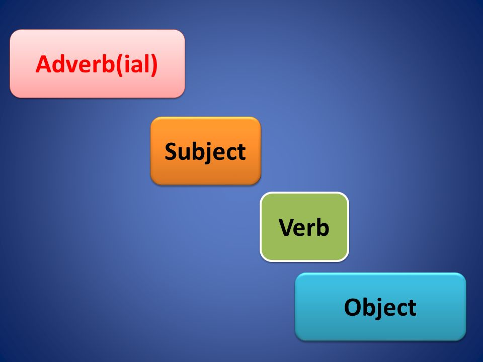 Subject Adverb(ial) Object Verb