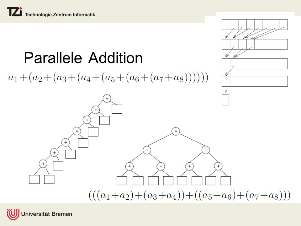 Parallele Addition