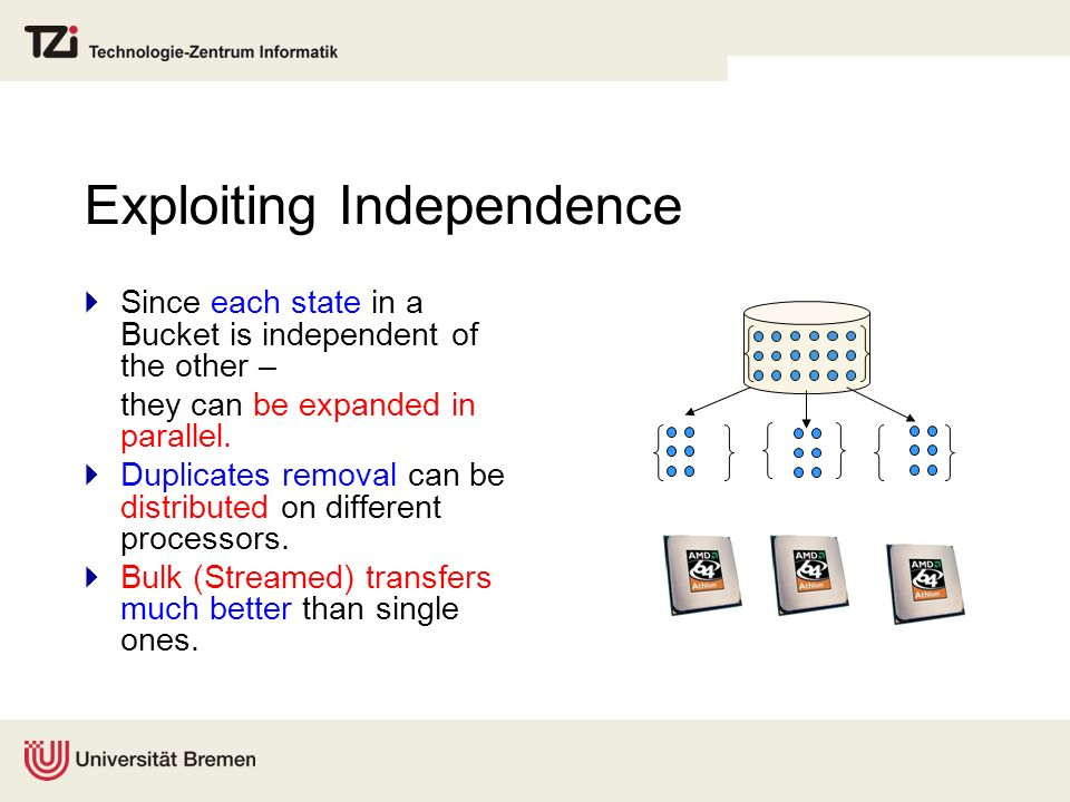 Exploiting Independence Since each state in a Bucket is independent of the other – they can be expanded in parallel. Duplicates removal can be distrib