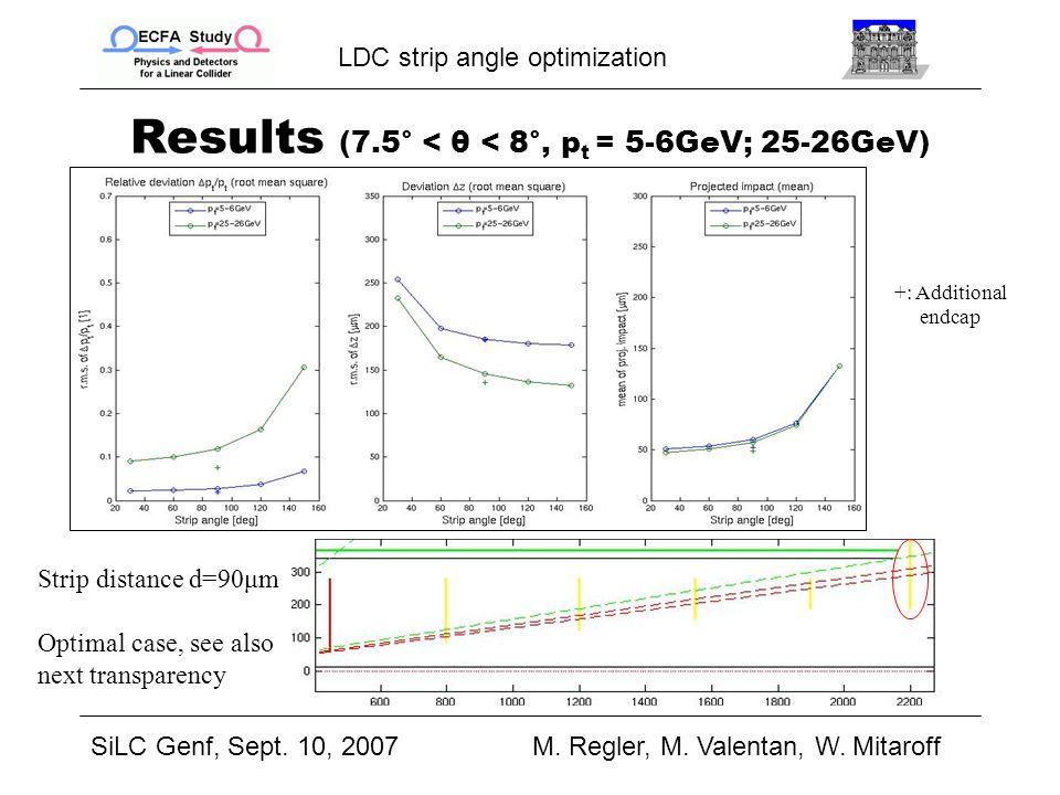 LDC strip angle optimization SiLC Genf, Sept. 10, 2007M.