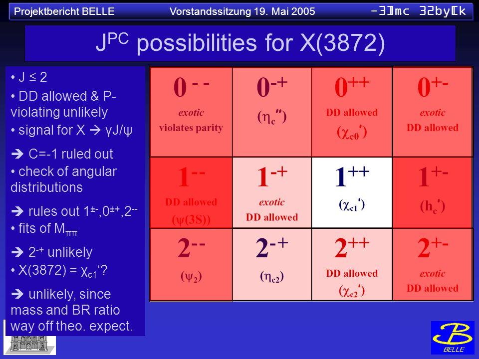 Projektbericht BELLE Vorstandssitzung 19. Mai 2005 -3]mc 32by[k J PC possibilities for X(3872) J 2 DD allowed & P- violating unlikely signal for X γJ/