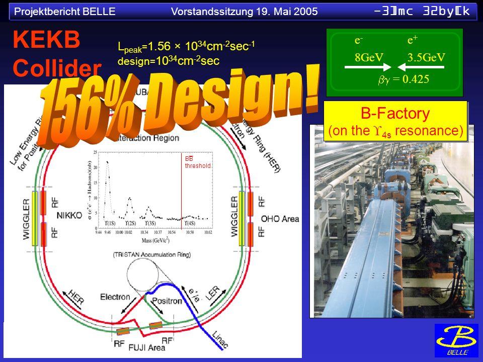 Projektbericht BELLE Vorstandssitzung 19. Mai 2005 -3]mc 32by[k L peak = 1.56 × 10 34 cm -2 sec -1 design = 10 34 cm -2 sec KEKB Collider e-e- 8GeV e+