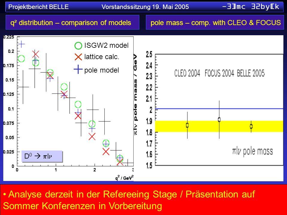 Projektbericht BELLE Vorstandssitzung 19. Mai 2005 -3]mc 32by[k q² distribution – comparison of models ISGW2 model lattice calc. pole model Analyse de