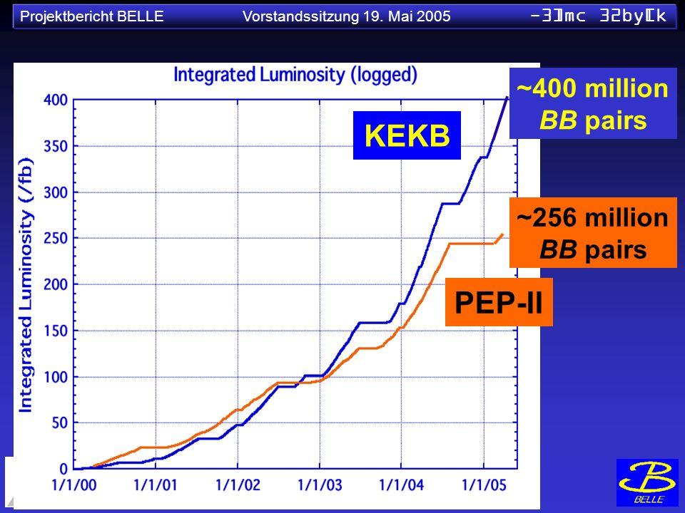 Projektbericht BELLE Vorstandssitzung 19. Mai 2005 -3]mc 32by[k ~400 million BB pairs KEKB PEP-II ~256 million BB pairs