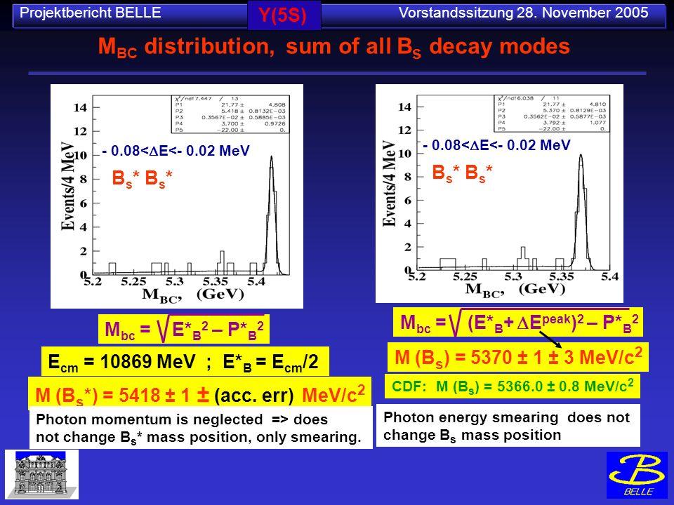 Projektbericht BELLE Vorstandssitzung 28. November 2005 M BC distribution, sum of all B s decay modes M bc = E* B 2 – P* B 2 M bc = (E* B + E peak ) 2