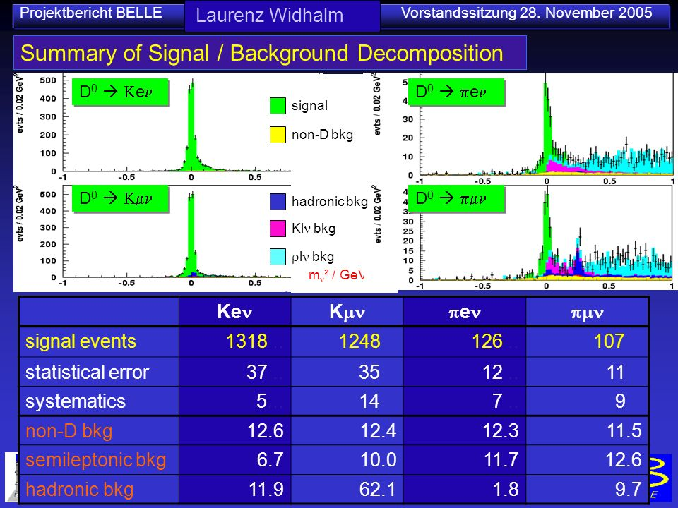 Projektbericht BELLE Vorstandssitzung 28. November 2005 Summary of Signal / Background Decomposition Ke Ke signal events1318..1248..126..107... statis