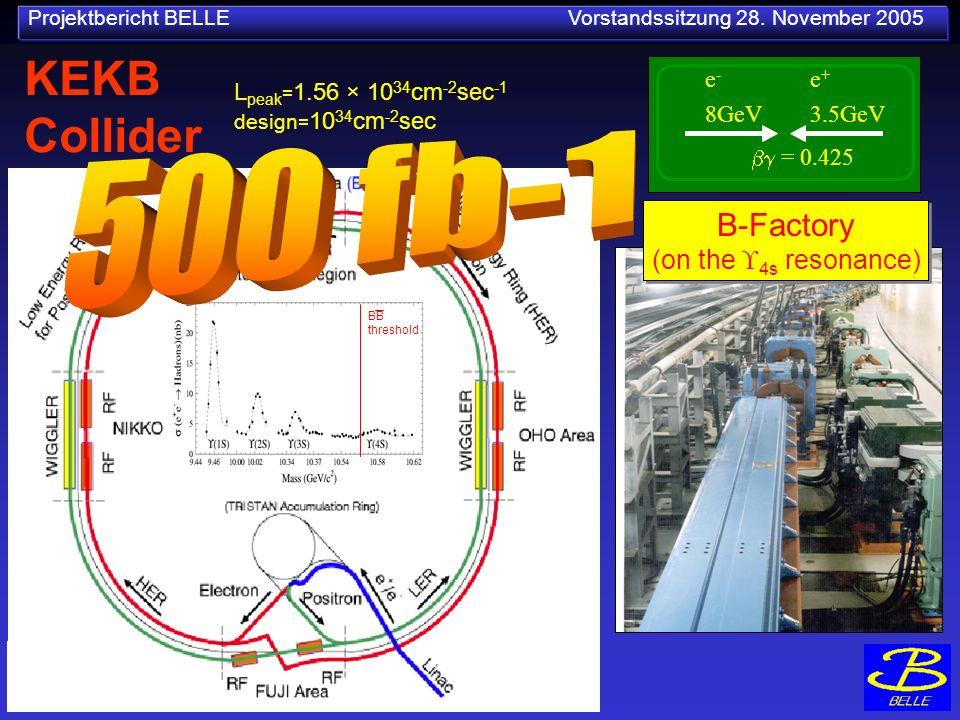Projektbericht BELLE Vorstandssitzung 28. November 2005 L peak = 1.56 × 10 34 cm -2 sec -1 design = 10 34 cm -2 sec KEKB Collider e-e- 8GeV e+e+ 3.5Ge