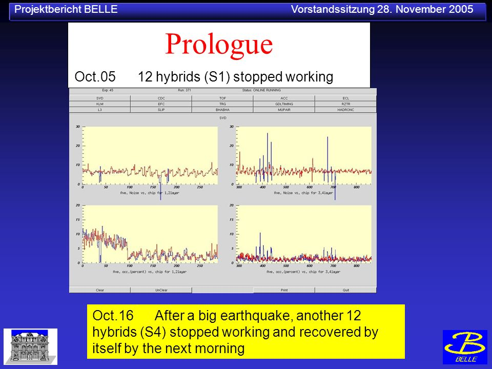 Projektbericht BELLE Vorstandssitzung 28. November 2005 Prologue Oct.05 12 hybrids (S1) stopped working Oct.16 After a big earthquake, another 12 hybr