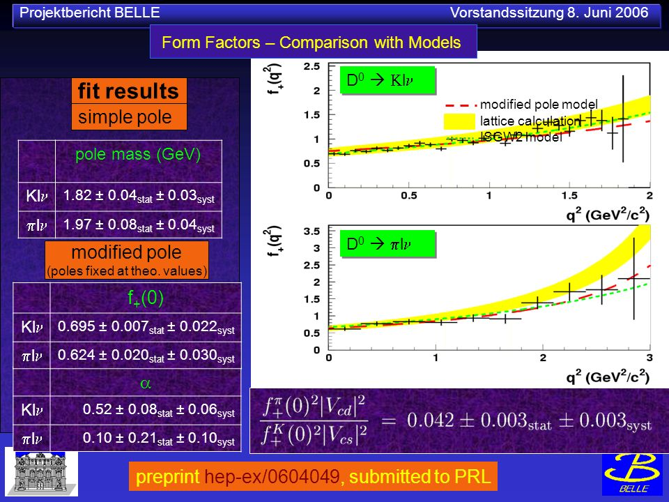 Projektbericht BELLE Vorstandssitzung 8. Juni 2006 Form Factors – Comparison with Models ISGW2 model lattice calculation modified pole model D 0 l pol