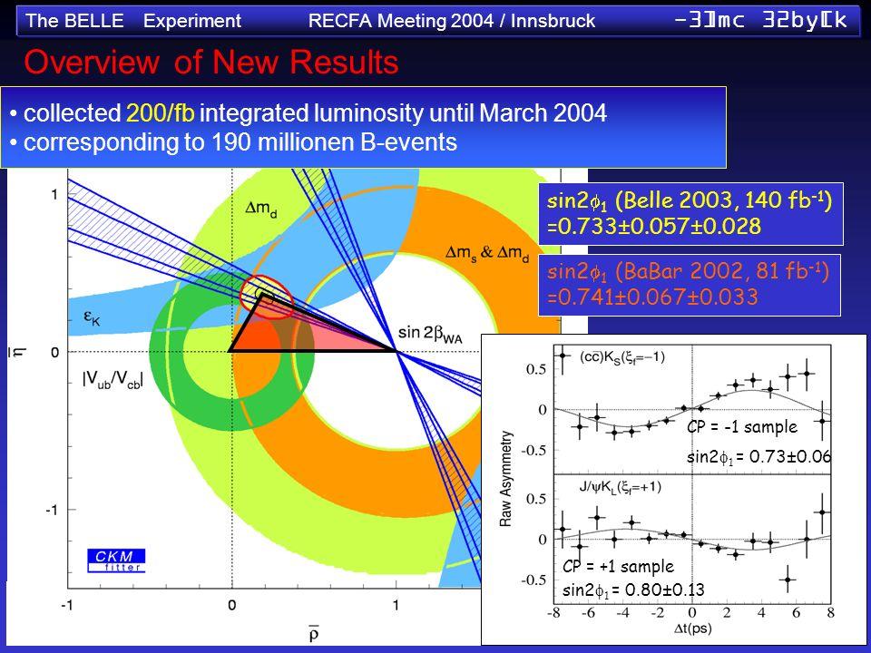 The BELLE Experiment RECFA Meeting 2004 / Innsbruck -3]mc 32by[k sin2 1 (Belle 2003, 140 fb -1 ) =0.733±0.057±0.028 sin2 1 (BaBar 2002, 81 fb -1 ) =0.