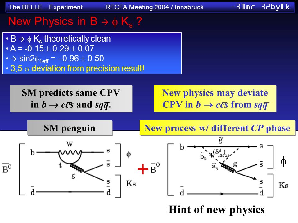 The BELLE Experiment RECFA Meeting 2004 / Innsbruck -3]mc 32by[k New Physics in B K s ? B K s theoretically clean A = -0.15 ± 0.29 ± 0.07 sin2 1eff =