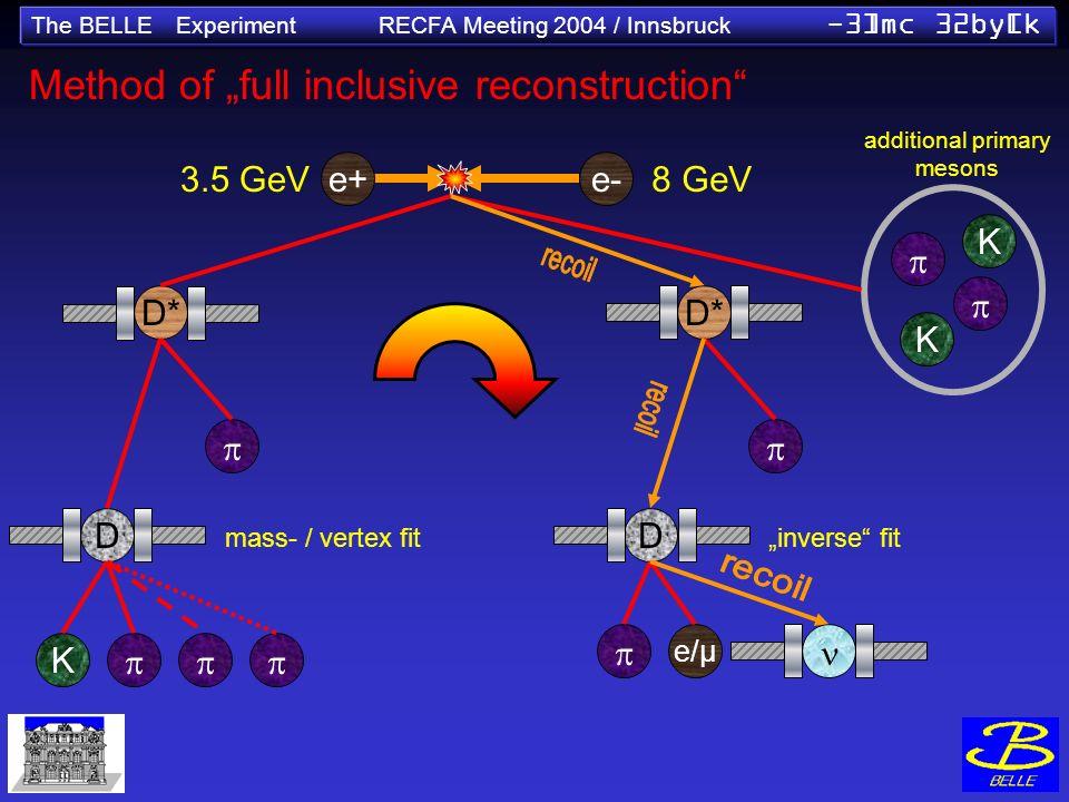 The BELLE Experiment RECFA Meeting 2004 / Innsbruck -3]mc 32by[k K D D* mass- / vertex fit e+e- 3.5 GeV8 GeV K K D* D e/µ Method of full inclusive rec