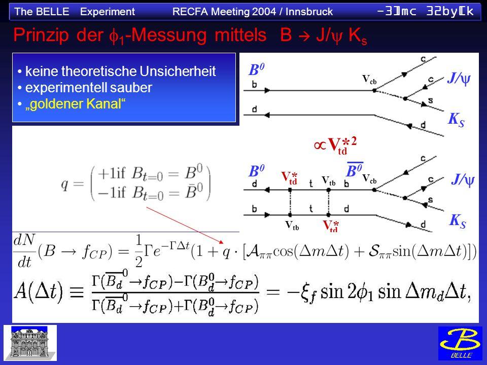 The BELLE Experiment RECFA Meeting 2004 / Innsbruck -3]mc 32by[k Prinzip der 1 -Messung mittels B J/ K s keine theoretische Unsicherheit experimentell sauber goldener Kanal sin2 1 (NEW World Av.) =0.736±0.049 B0B0 B0B0 B0B0 V cb V tb V* V tb V* 2 td J/ KSKS KSKS V cb
