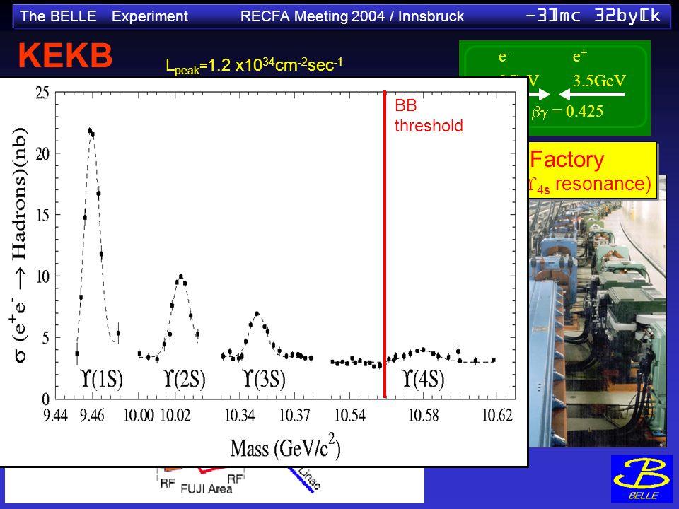 The BELLE Experiment RECFA Meeting 2004 / Innsbruck -3]mc 32by[k L peak = 1.2 x10 34 cm -2 sec -1 design = 10 34 cm -2 sec KEKB Collider e-e- 8GeV e+e+ 3.5GeV = 0.425 B-Factory (on the 4s resonance) B-Factory (on the 4s resonance) BB threshold BB threshold