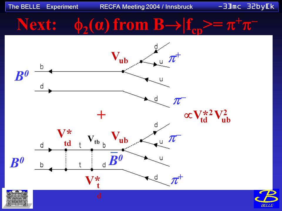 The BELLE Experiment RECFA Meeting 2004 / Innsbruck -3]mc 32by[k Next: 2 (α) from B f cp >= + V tb B0B0 B0B0 V* td tdtd V tb V ub + + B0B0 + V* 2 V 2