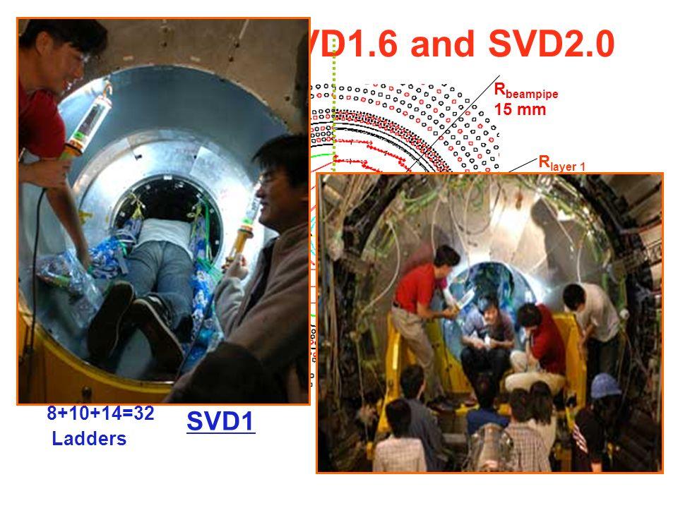 Difference SVD1.6 and SVD2.0 6+12+18+18=54 Ladders 8+10+14=32 Ladders SVD1 SVD2 R beampipe 15 mm R beampipe 20 mm R layer 1 30 mm R layer 1 20 mm R outside 60 mm R outside 88 mm