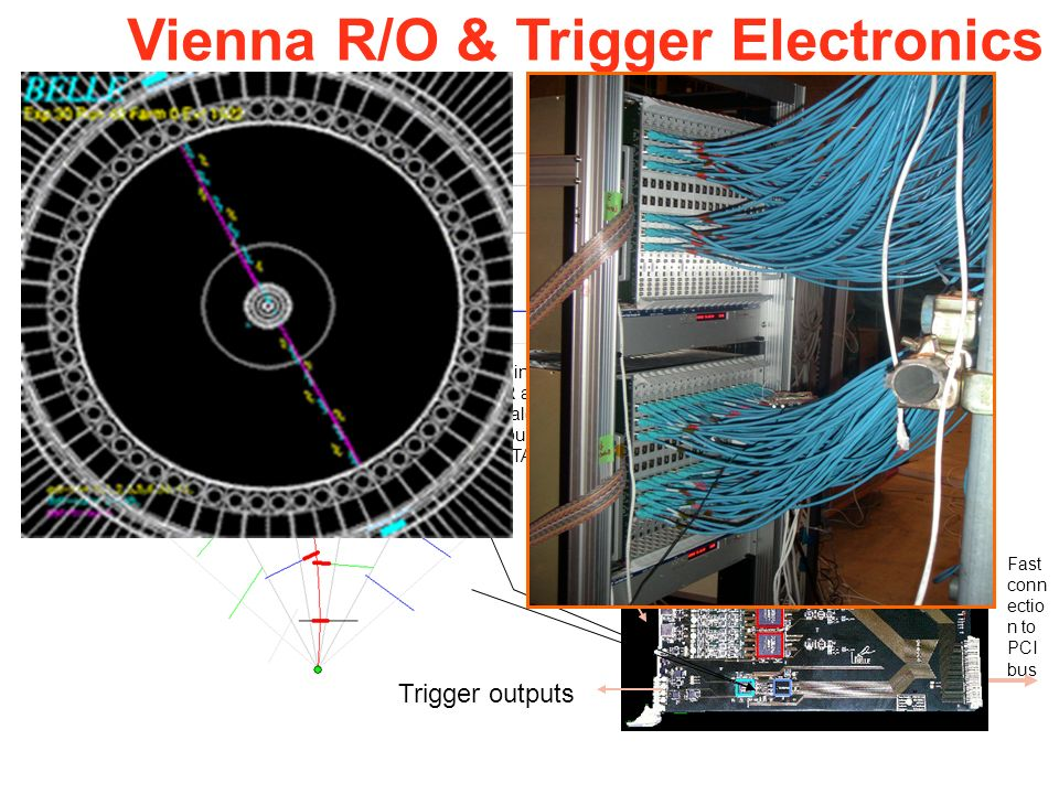 R-Z Trigger R-PHI Trigger2 x 18 FADCTF Trigger outputs L1.5 Trigger outputs 24 input OR and analog signal input from VATA Fast conn ectio n to PCI bus Multi event buffer Vienna R/O & Trigger Electronics