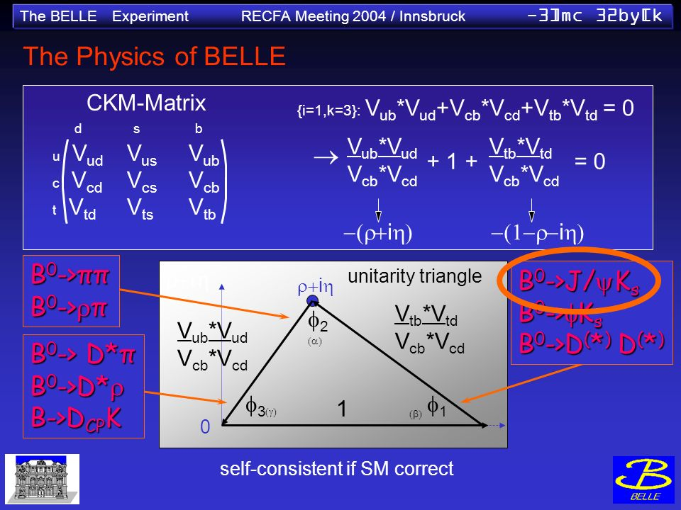 The BELLE Experiment RECFA Meeting 2004 / Innsbruck -3]mc 32by[k The Physics of BELLE self-consistent if SM correct V tb *V td V cb *V cd unitarity triangle V ub *V ud V cb *V cd V tb *V td V cb *V cd + 1 += 0 ii {i=1,k=3}: V ub *V ud +V cb *V cd +V tb *V td = 0 d s b u V ud V us V ub c V cd V cs V cb t V td V ts V tb CKM-Matrix 1 i 0 B 0 ->ππ B 0 -> π B 0 ->J/ K s B 0 -> K s B 0 ->D ( * ) D ( * ) B 0 -> D*π B 0 ->D* B 0 ->D* B->D CP K V ub *V ud V cb *V cd 1 2 3
