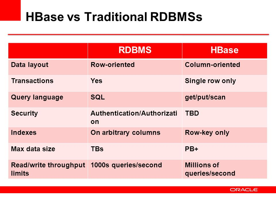 HBase vs Traditional RDBMSs RDBMSHBase Data layoutRow-orientedColumn-oriented TransactionsYesSingle row only Query languageSQLget/put/scan SecurityAut