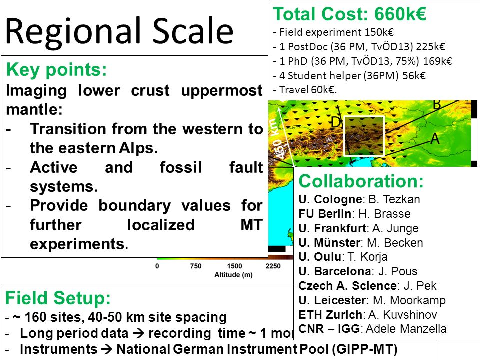 Regional Scale Field Setup: - ~ 160 sites, 40-50 km site spacing -Long period data recording time ~ 1 month. -Instruments National German Instrument P