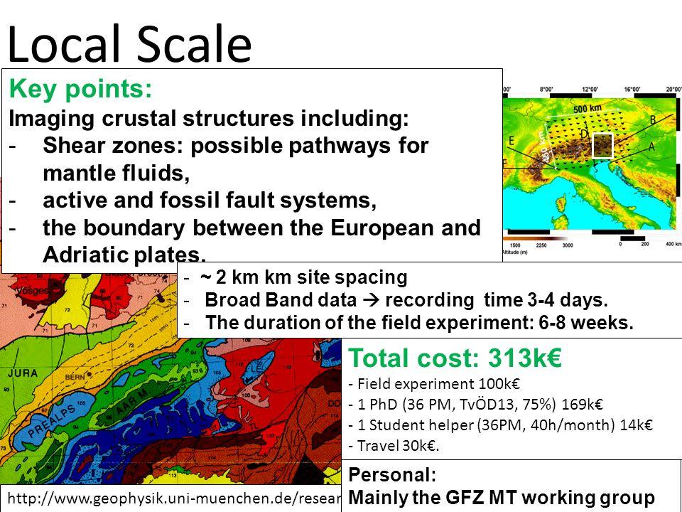 Local Scale http://www.geophysik.uni-muenchen.de/research/seismics/transalp Total cost: 313k - Field experiment 100k - 1 PhD (36 PM, TvÖD13, 75%) 169k